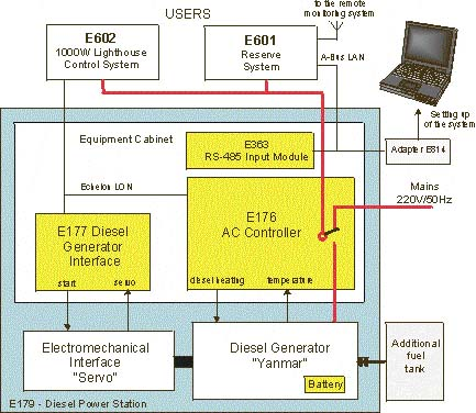 block diagram of the diesel power station e179